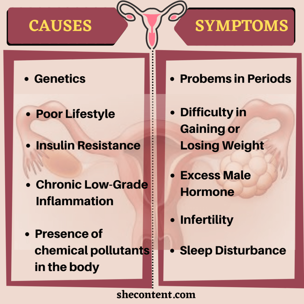 cause and symptoms of PCOD in Indian women