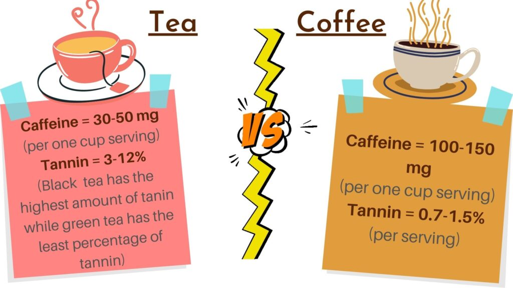 tea vs coffee which is better